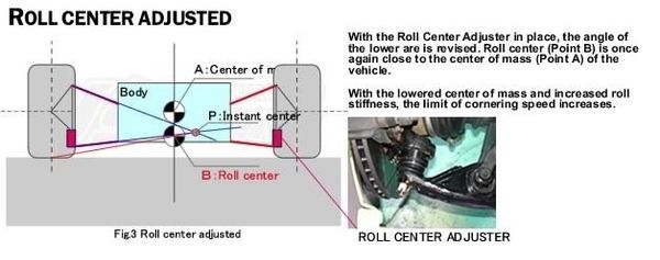 roll center analysis Roll center analysis solid axle roll centers four-link rear suspension  fundamentals of vehicle dynamics chapter 8 — the steering system introduction.